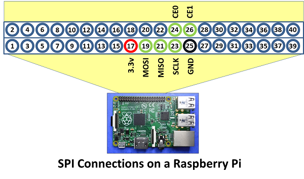 Raspberry Pi connect to Chip pro